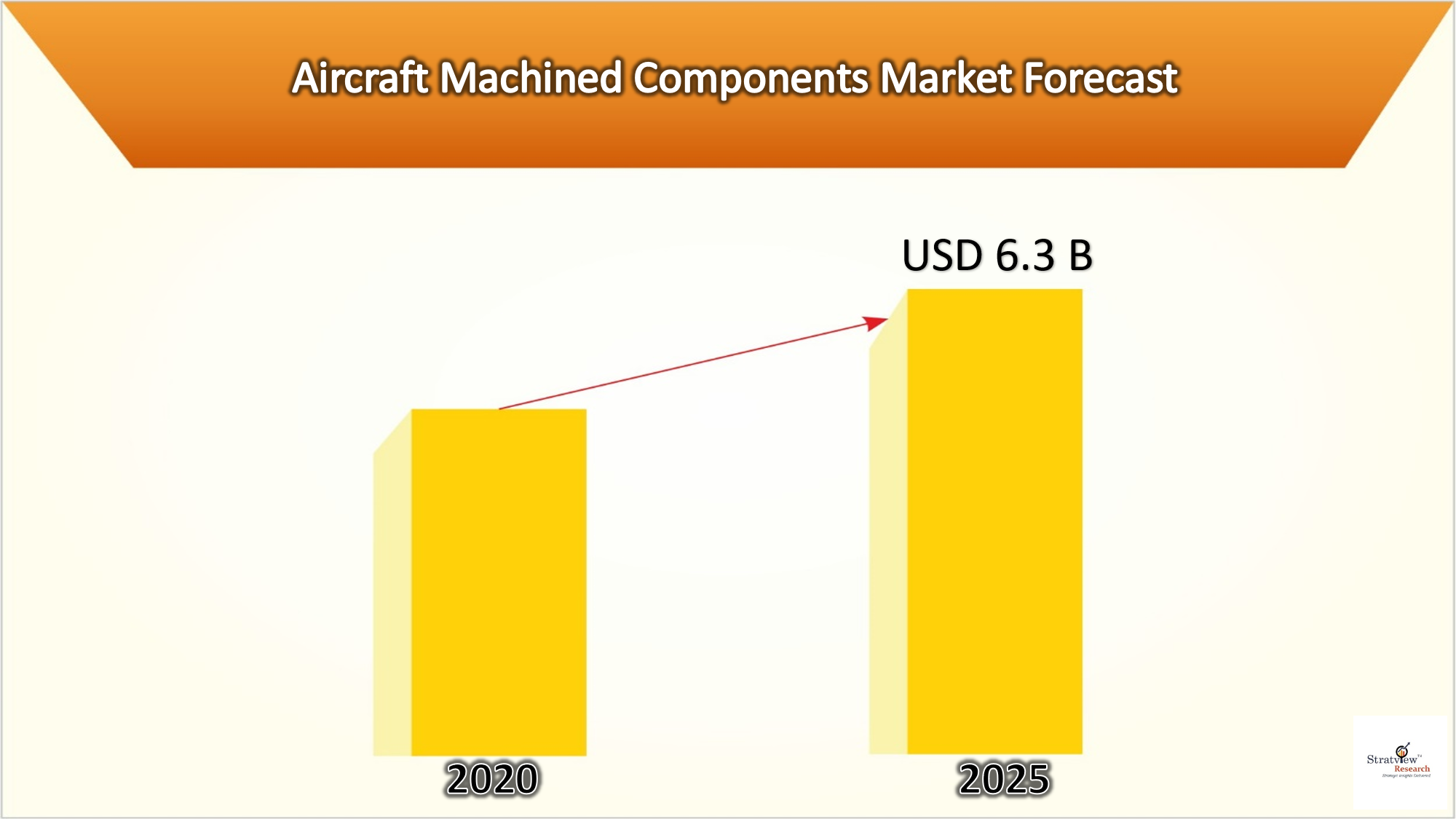 Aircraft Machined Components Market