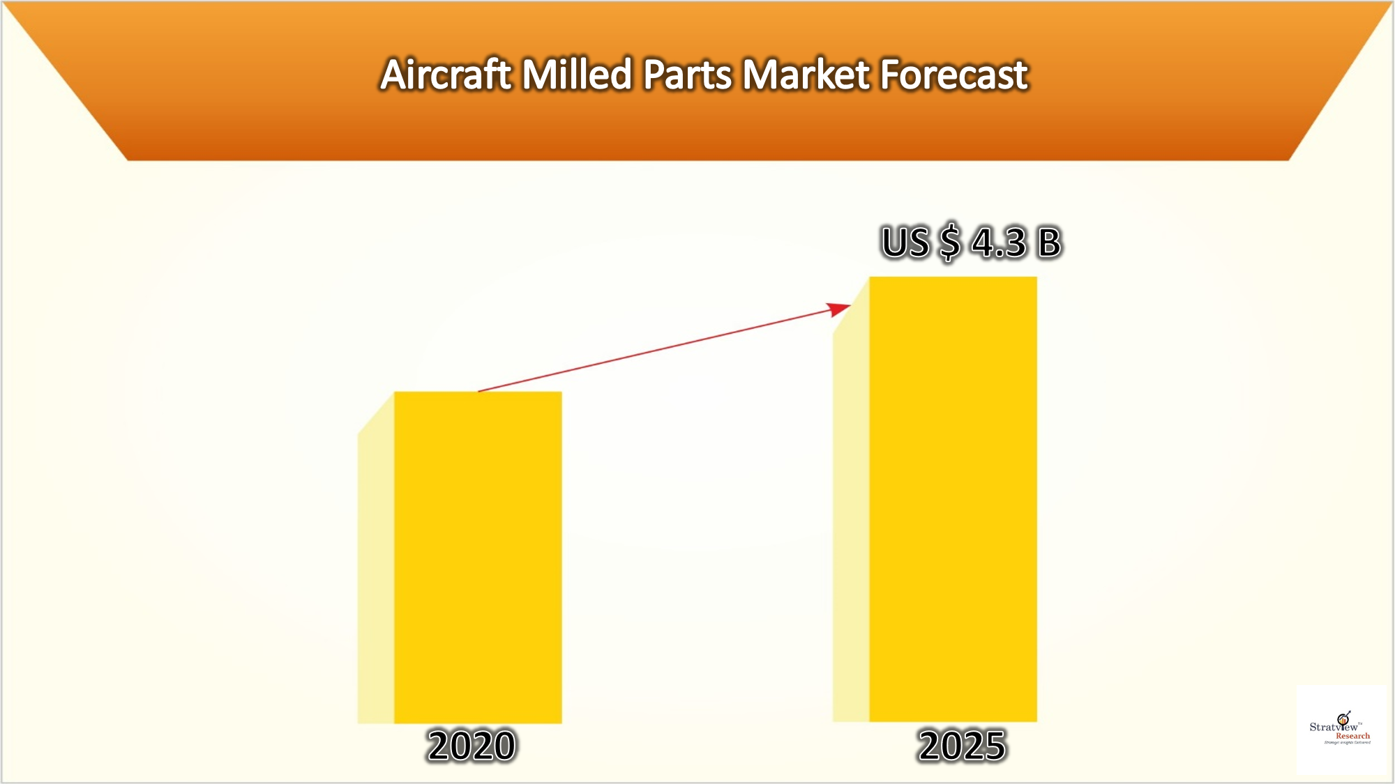 Aircraft Milled Parts Market