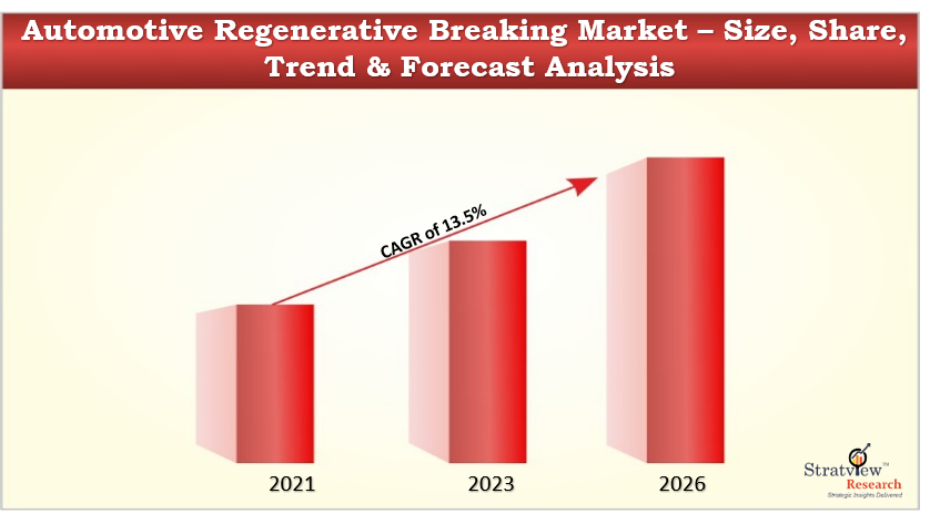 Automotive regenerative braking market