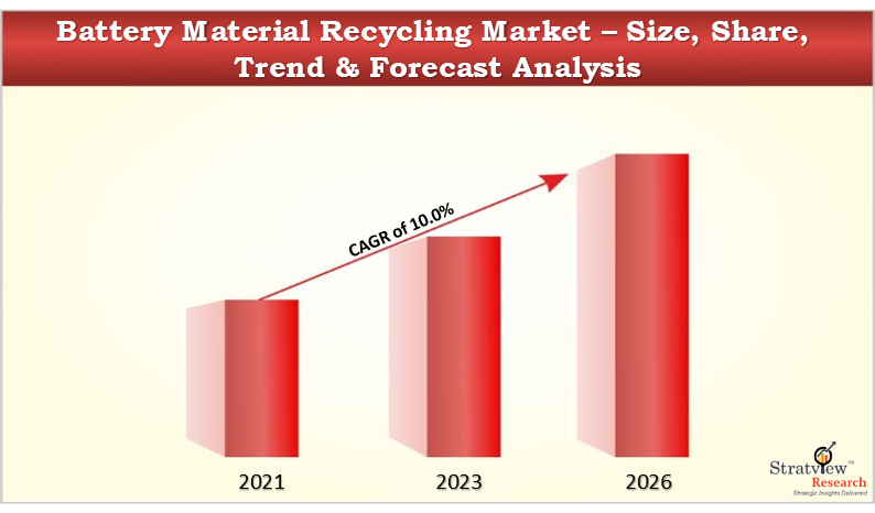 Battery Material Recycling Market