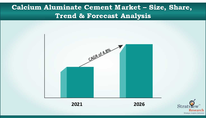 Calcium Aluminate Cement Market