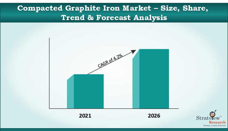Compacted Graphite Iron Market