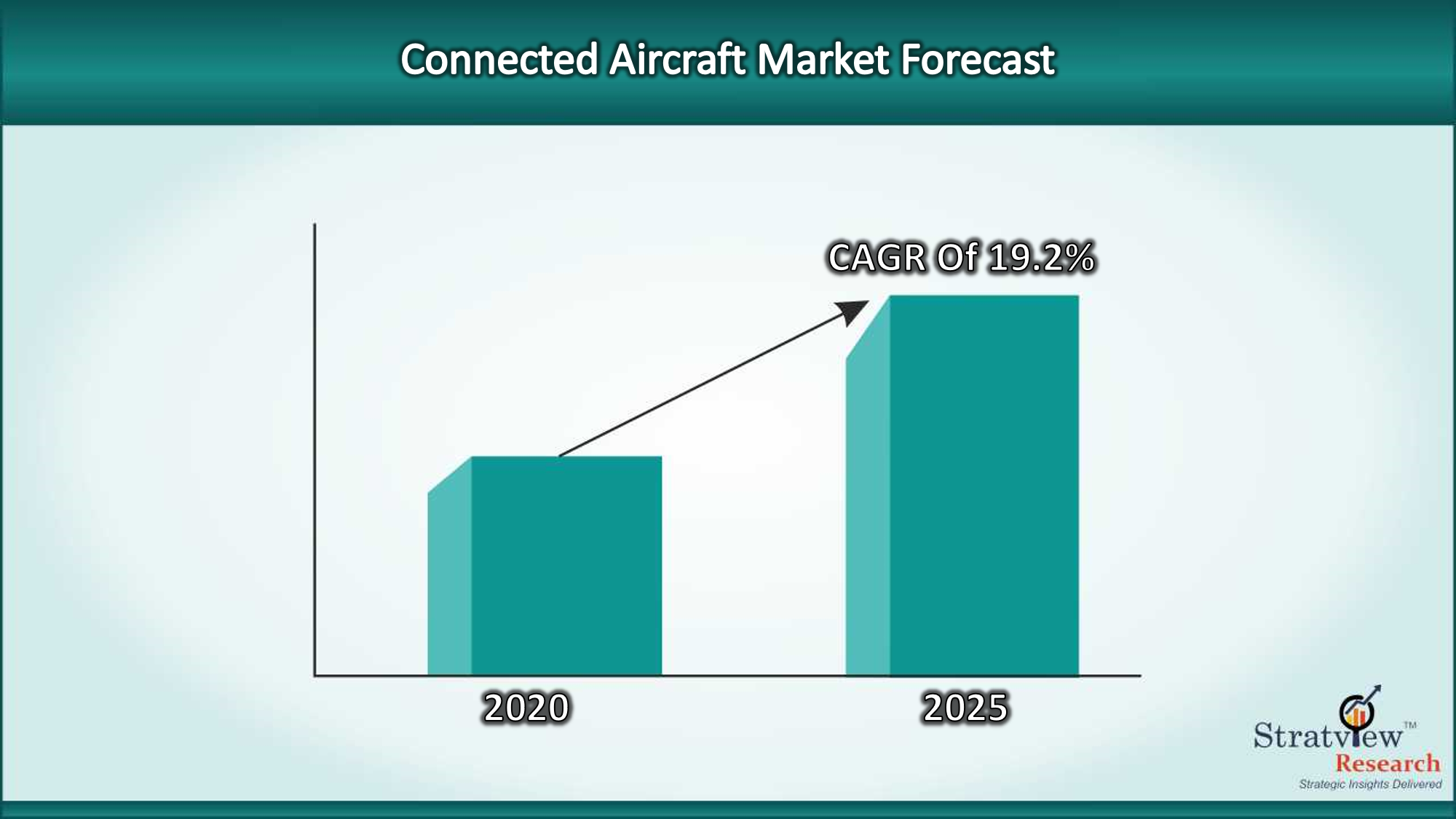 Connected Airraft Market