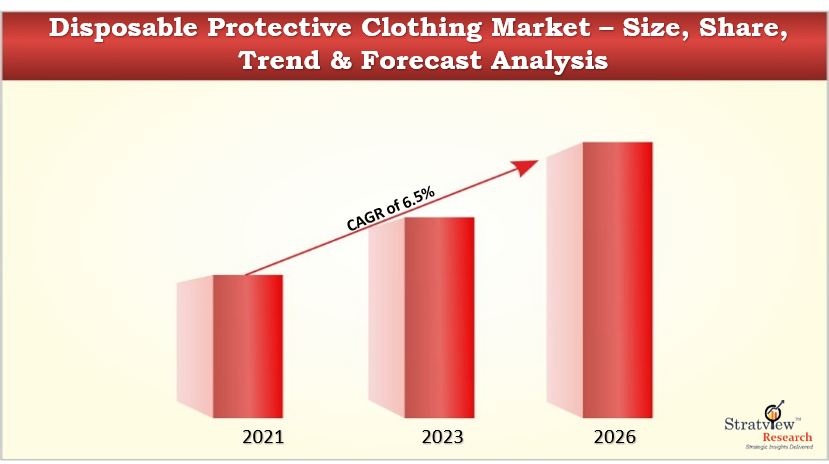 Disposable Protective Clothing Market