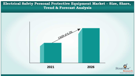 Electrical_Safety_Personal_Protective_Equipment_Market_1_55