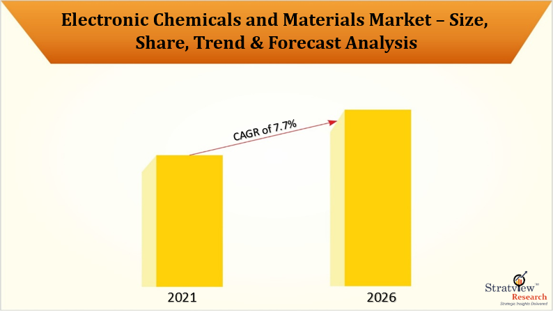 Electronic Chemicals and Materials Market