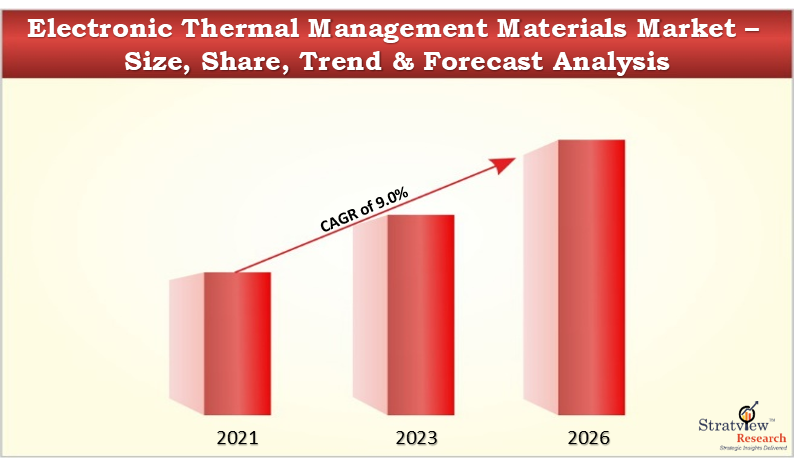 Electronic Thermal Management Materials Market