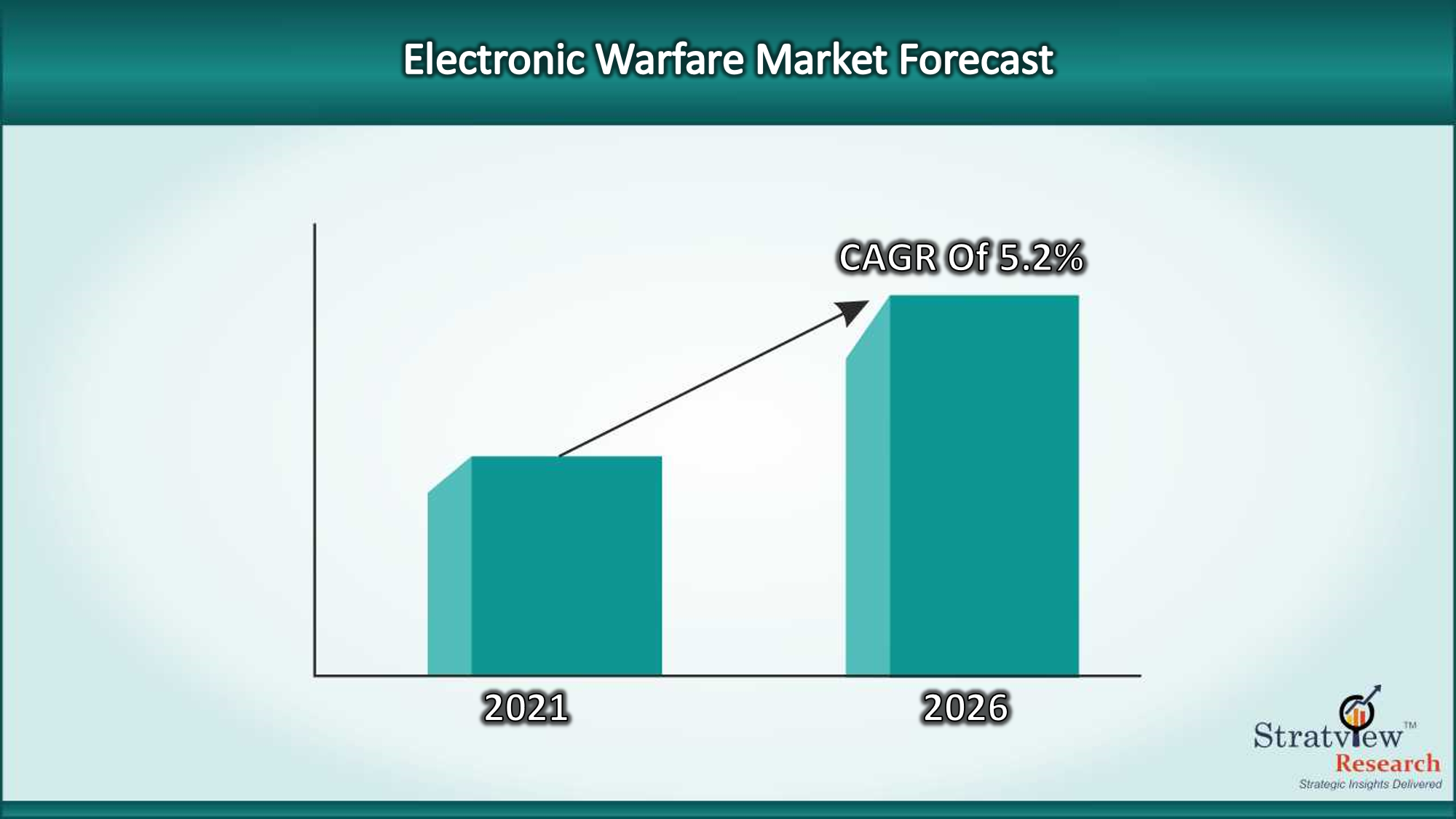 Electronic Warfare Market