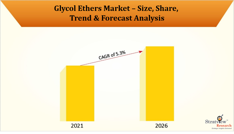 Glycol Ethers Market