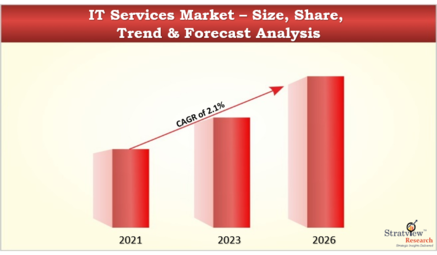 IT_services_Market_55