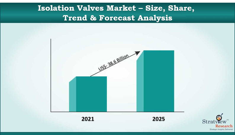 Isolation Valves Market
