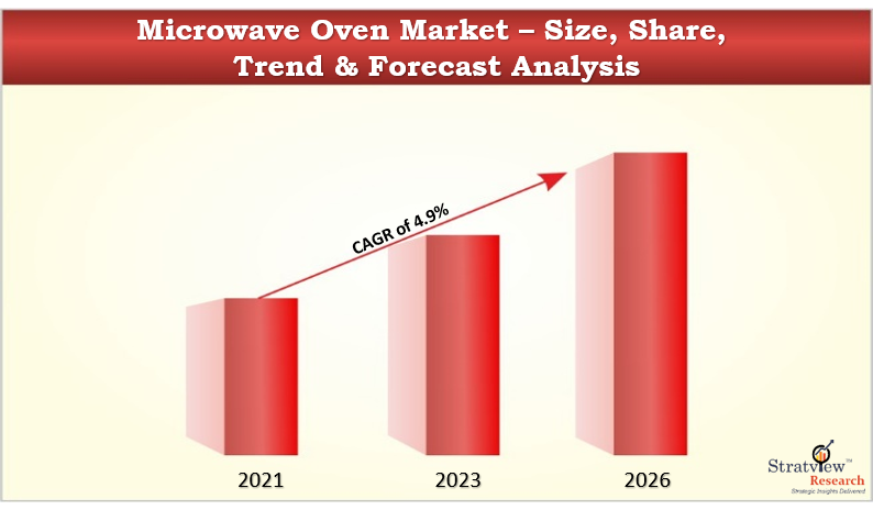 Microwave Oven Market (1)