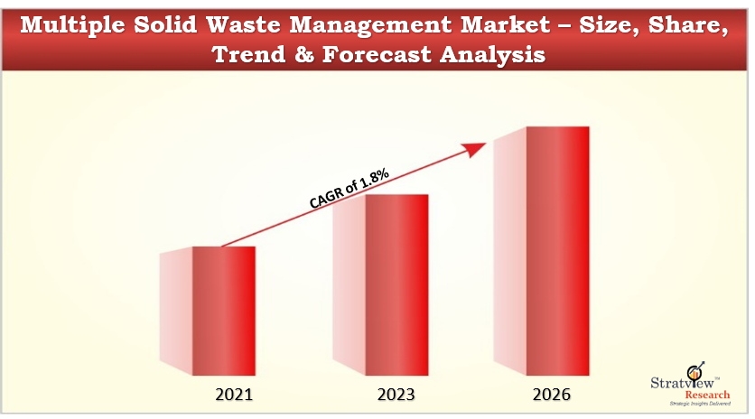 Multiple Solid Waste Management market