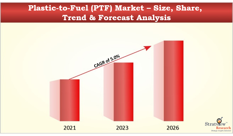 Plastic-to-Fuel (PTF) Market