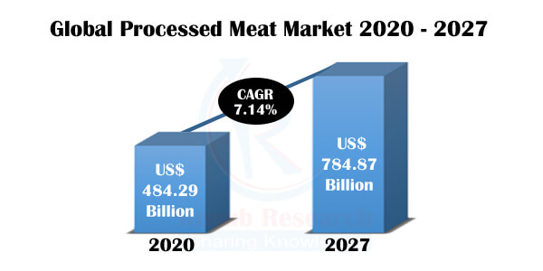processed meat market 2020 - 2027