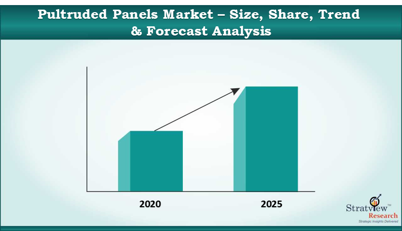 Pultruded Panels Market
