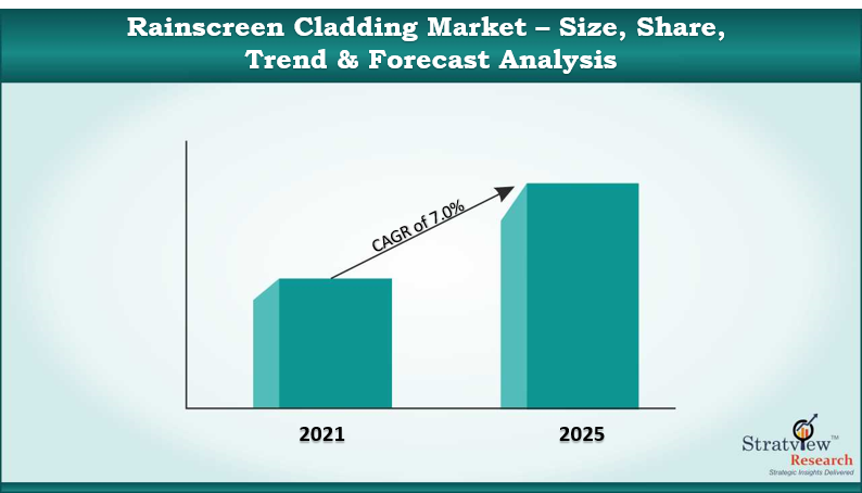 Rainscreen Cladding Market