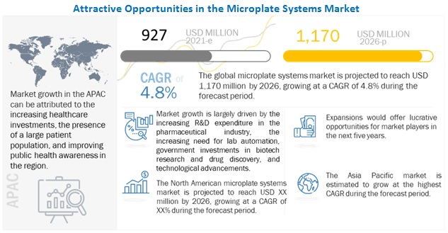 microplate-systems-market4 new2026