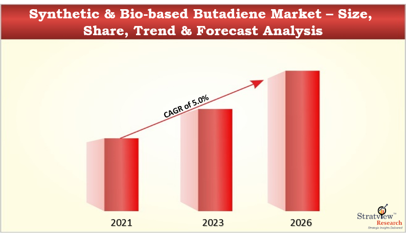 Synthetic & Bio-based Butadiene Market