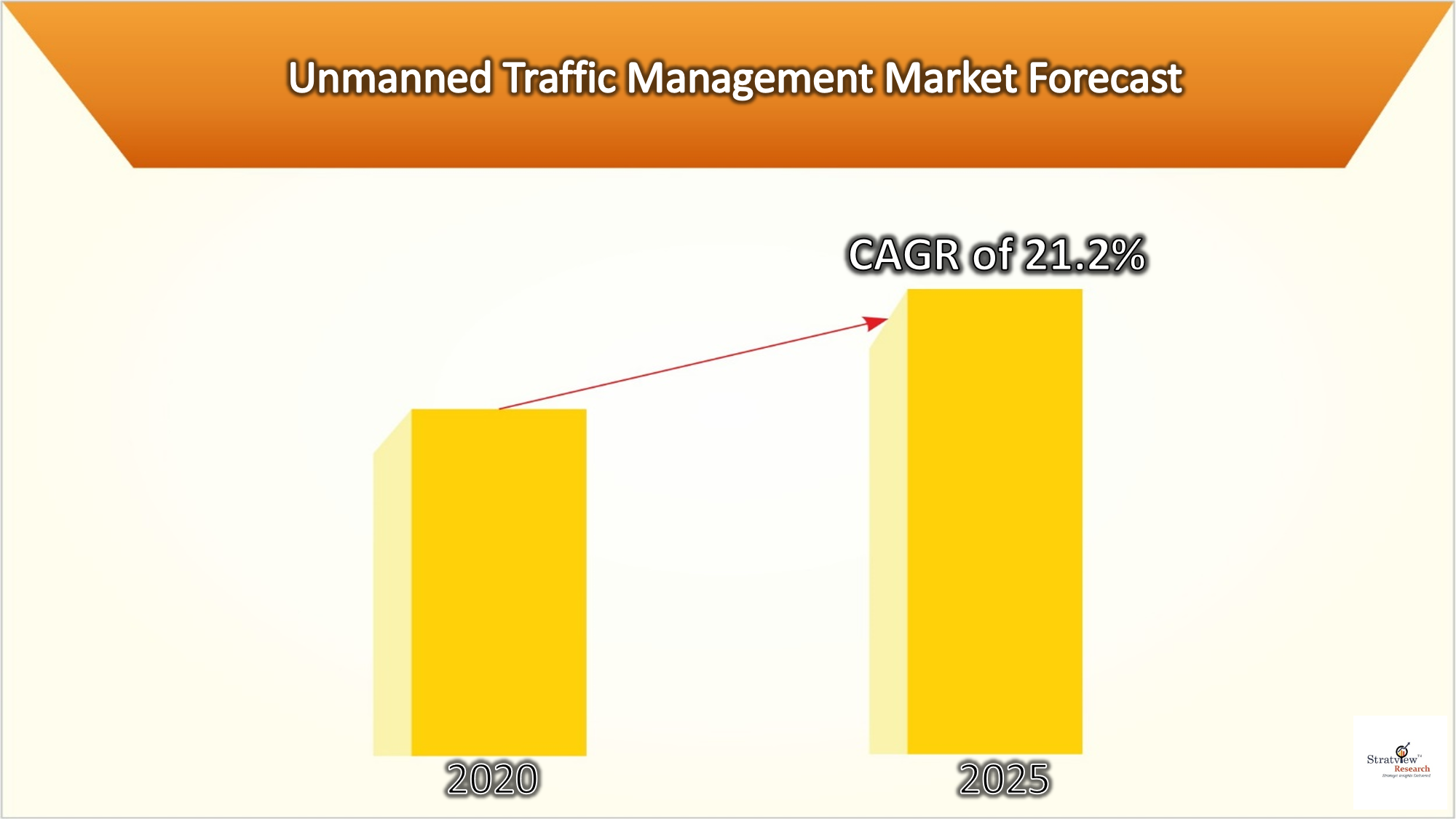 Unmanned Traffic Management Market