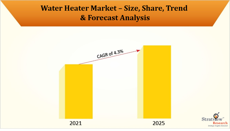 Water Heater Market