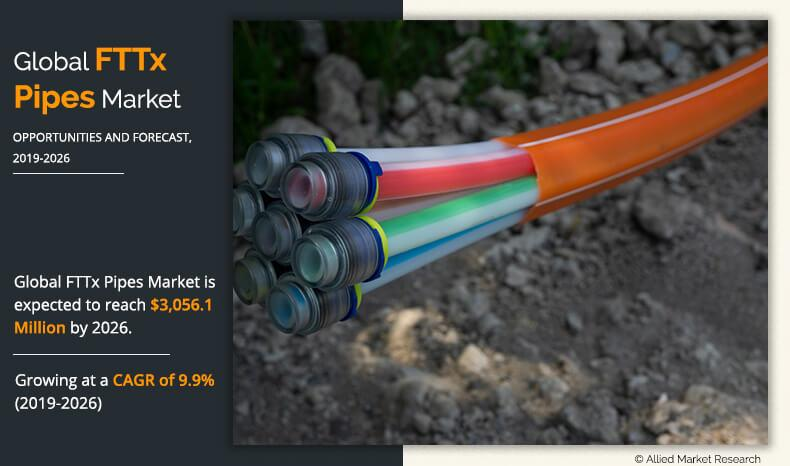 FTTx Pipes Market