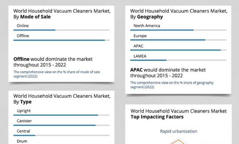 Household-Vacuum-Cleaners-2014-2022-2-780x470