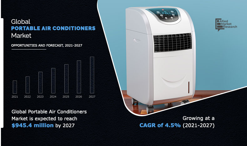portable-air-conditioners-market-2021-2027-1616744576