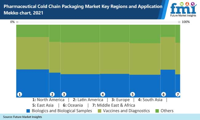 pharmaceutical-cold-chain-packaging-market