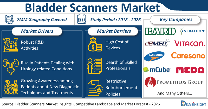 Bladder-Scanners-Market-Size-Share-Trends-Growth-CAGR-Epidemiology-Devices