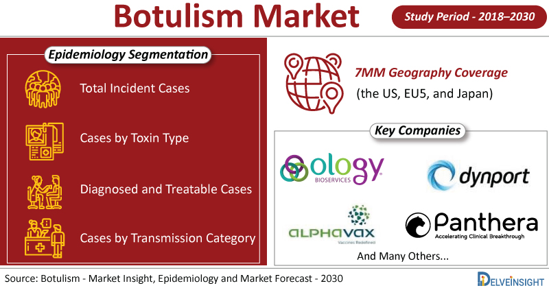 Botulism-Market-size-share-trends-growth-cagr-therapies-therapeutics-treatment