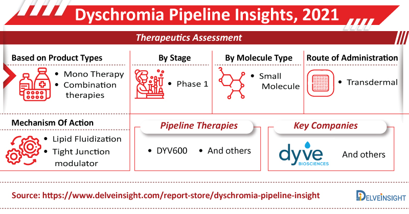Dyschromia Pipeline Insights 2021