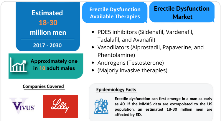 Erectile Dysfunction Market