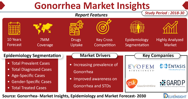 Gonorrhea-Market-Insights