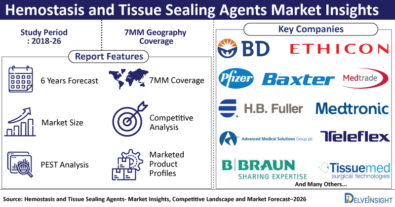 Hemostasis-and-Tissue-Sealing-Agents-Market-Insights