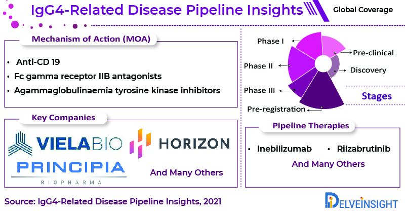 IgG4-Related-Disease-Pipeline-Insights-Therapies-Therapeutics-Treatment-Medications-Drugs-Market-Epidemiology