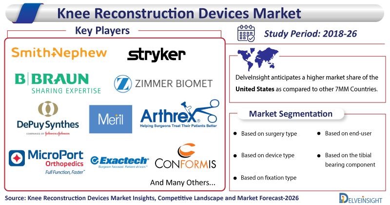 Knee-Reconstruction-Devices-Market