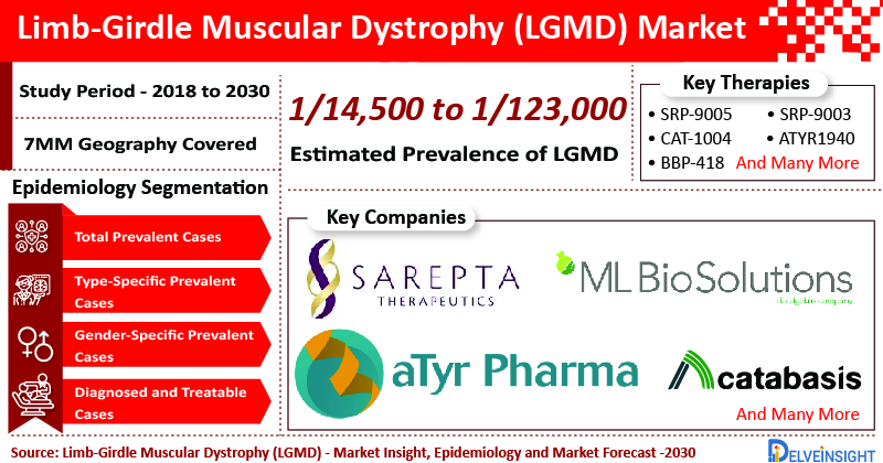 Limb-Girdle-Muscular-Dystrophy-LGMD-Market-CAGR-Size-Share-Trends-Growth-Analysis