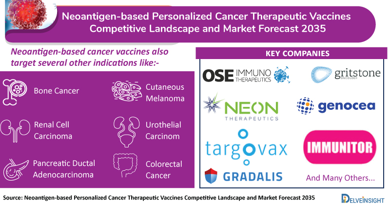 Neoantigen-based-Personalized-Cancer-Therapeutic-Vaccines