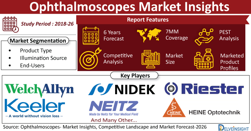 Ophthalmoscopes-Market-Insights