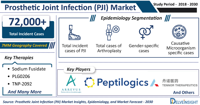 Prosthetic-Joint-Infection-PJI-Market