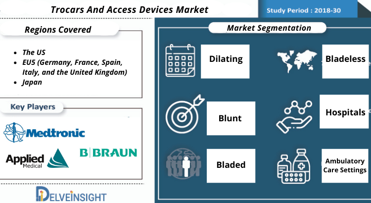 Trocars and Access Devices Market