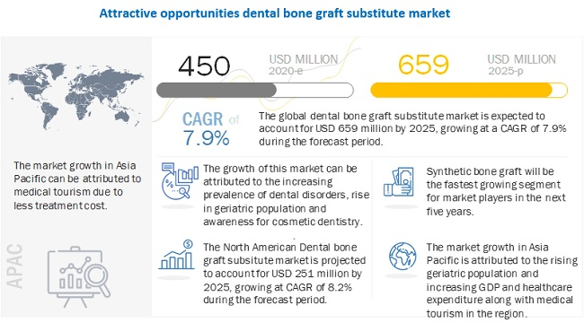 dental-bone-graft-substitutes-market1