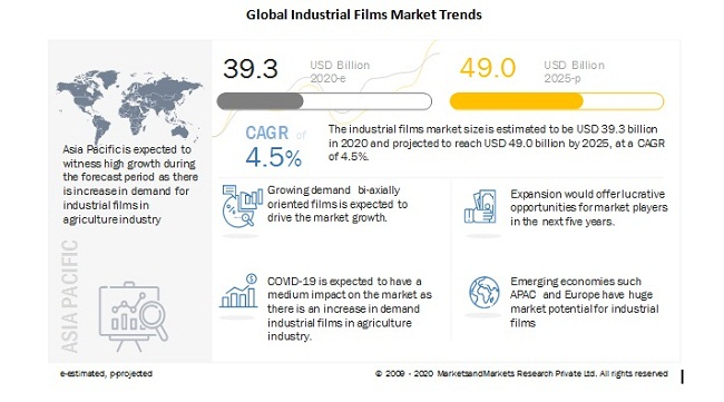 global-industrial-films-market-trends