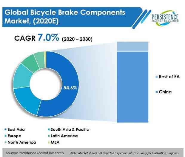 Bicycle Brake Components Market