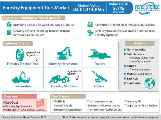 Forestry Equipment Tires Market