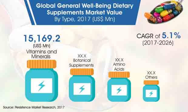 General Well Being Dietary Supplements Market