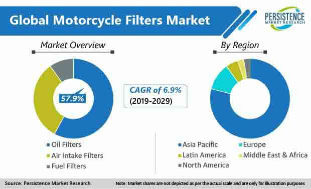 Motorcycle Filters Market