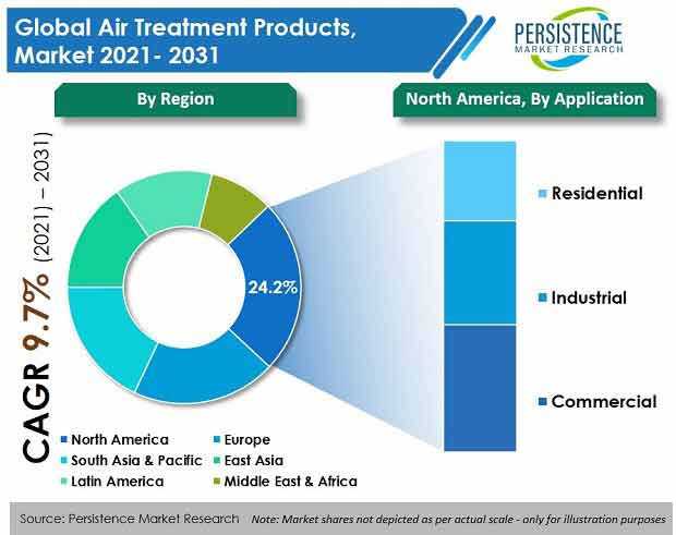 air-treatment-products-market