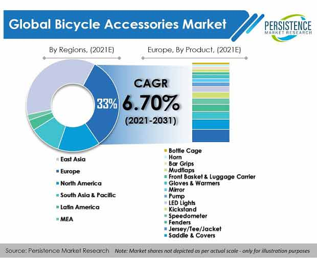 bicycle-accessories-market